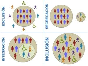 exclusion e1383054794270 Inclusión e integración: 10 diferencias